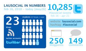 lausocial_stats_spring2010.jpg